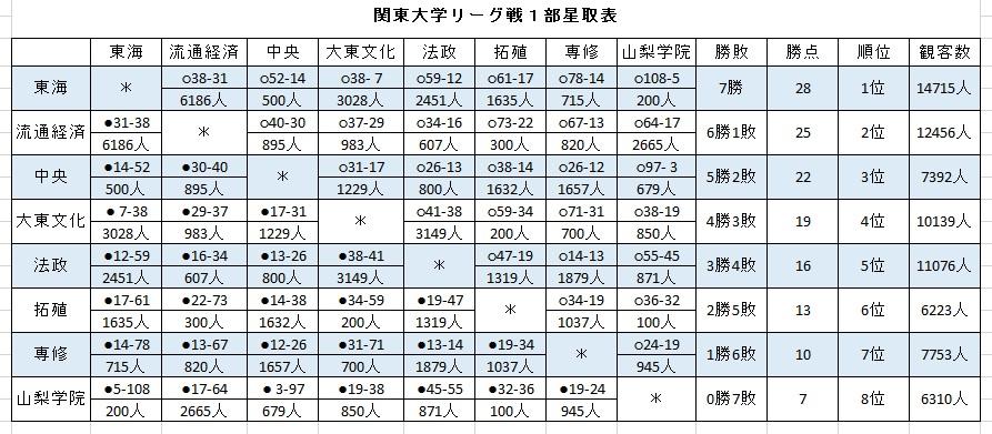 関東大学リーグ戦1部星取表