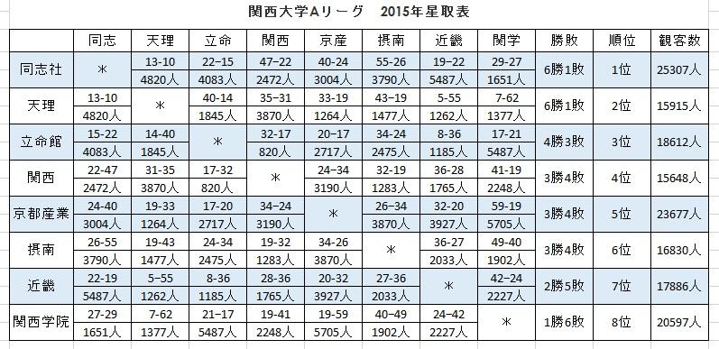 関西大学Aリーグ星取表