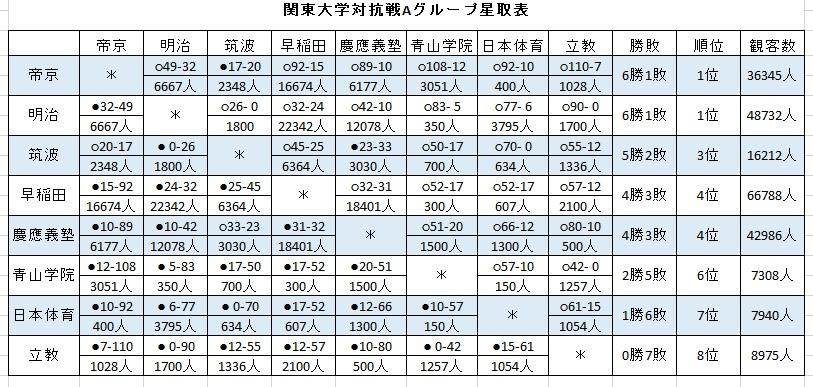 関東大学対抗戦Aグループ星取表