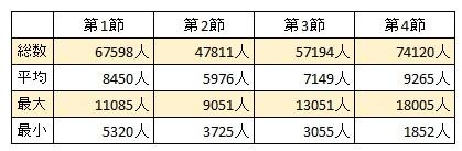 トップリーグ2015-2016 観客動員数(第4節まで)