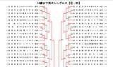 全日本選手権(カデットの部)結果チェック