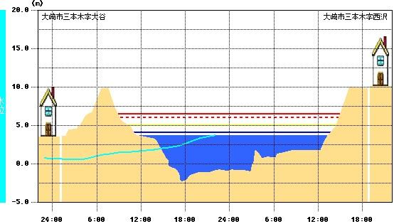 20150910 三本木 鳴瀬川 はん濫注意水位