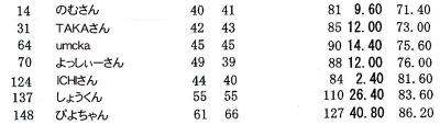 20150915成績表