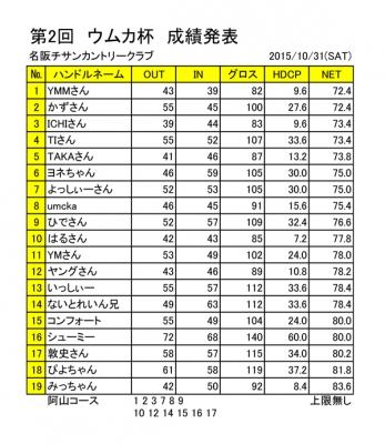 第2回ウムカ杯成績表