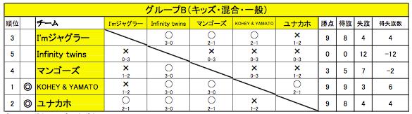 舞 Battle.10の予選グループB(キッズ・混合・一般)