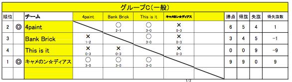 グループC 1-6(一般)