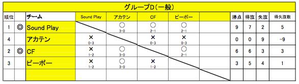 グループD 1-6(一般)