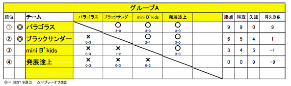 20151011舞 Battle11(グループA)