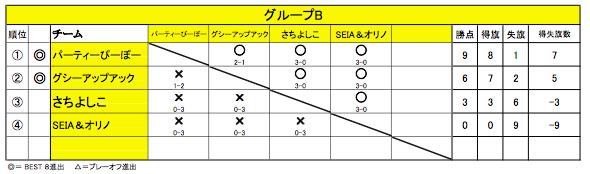 20151011舞 Battle11(グループB)
