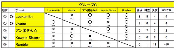 20151011舞 Battle11(グループC)