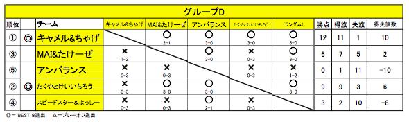 20151011舞 Battle11(グループD)