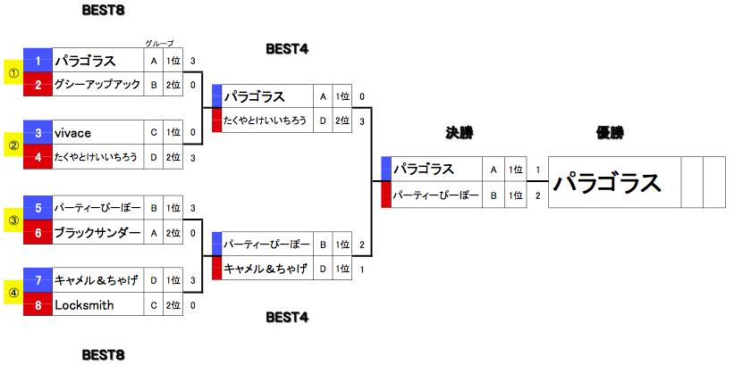 20151011舞 Battle11(本戦)