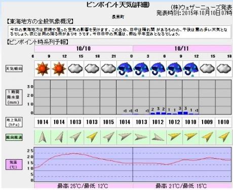 20151010天気予報