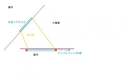 光の道模式図1