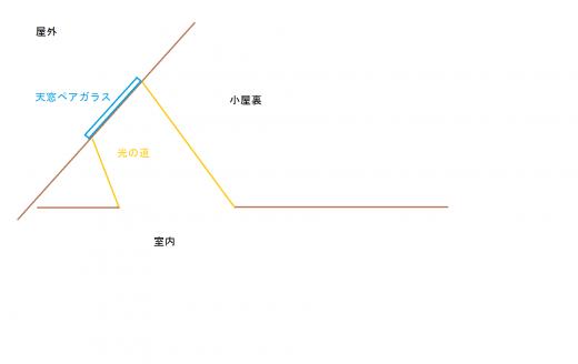 光の道模式図2