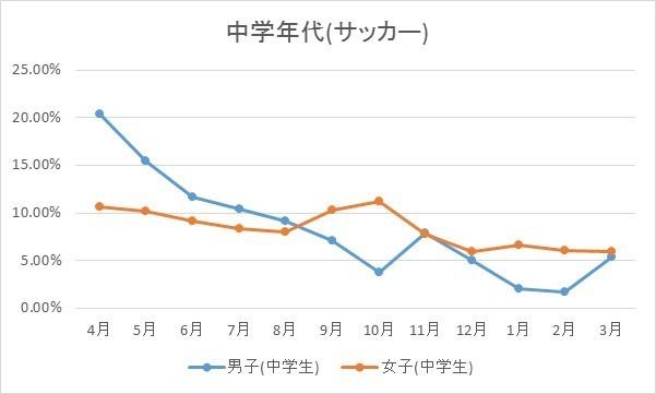 中学生グラフ