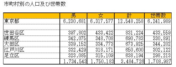 市町村別の人口及び世帯数