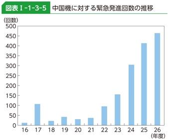 中国機に対する緊急発進回数の推移