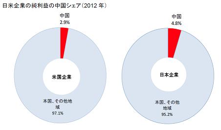 日米企業の純利益の中国シェア