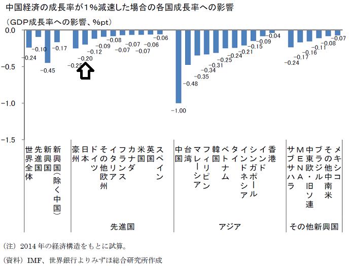 中国経済の成長率が1%減速した場合の各国成長率への影響
