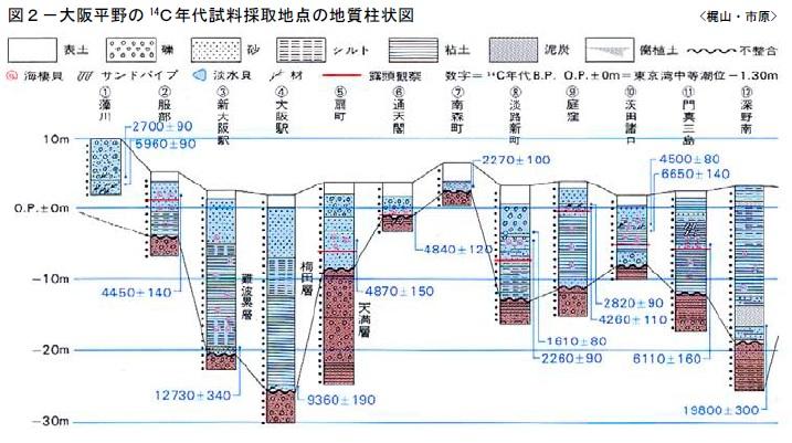 大阪平野の14C年代試料採取地点の地質柱状図