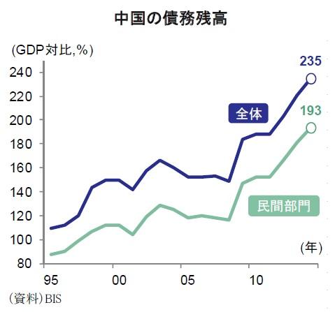 中国の債務残高