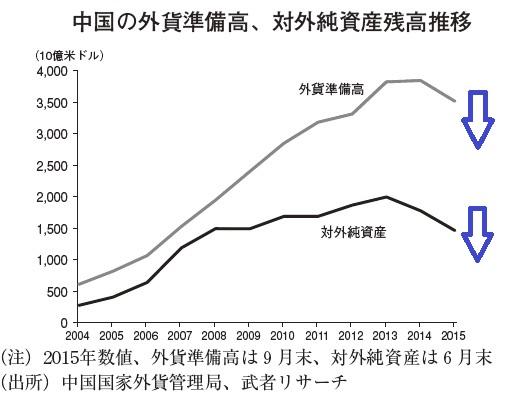 中国の外貨準備高、対外純資産残高