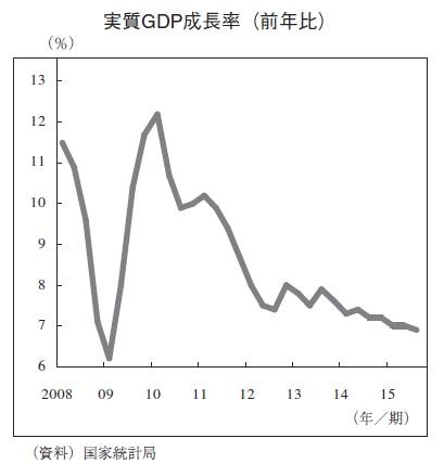 中国 実質GDP