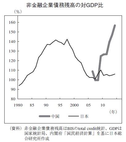 中国 非金融企業債務残高の対GDP比