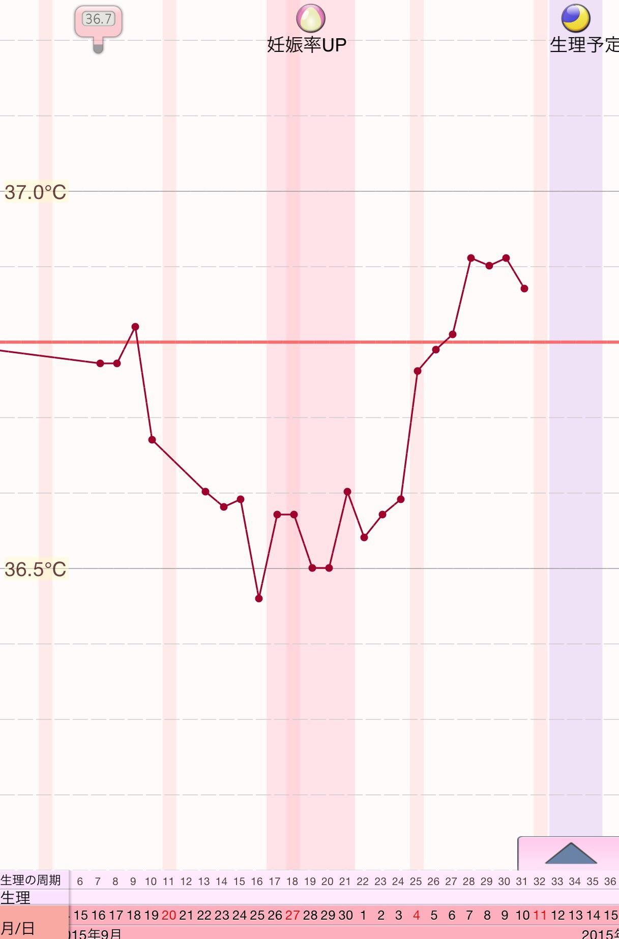 下がる 日 高温 6 期 目 体温