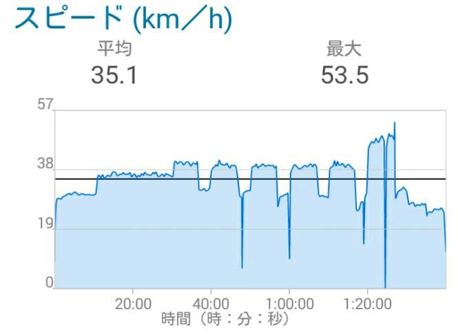 台風だから、3本ローラー100分w
