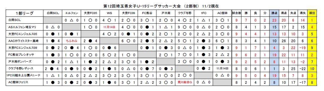 '15県リーグ優勝