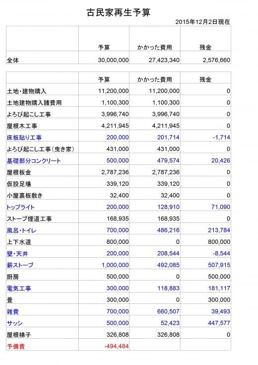 全体予算20151202